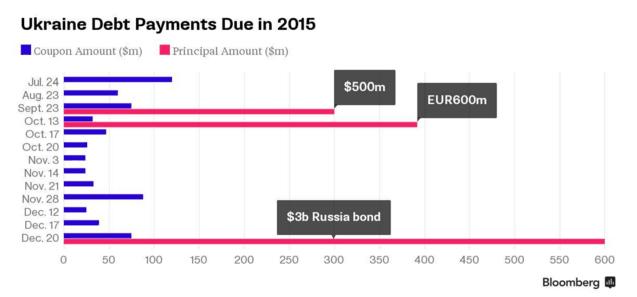 Украине списали 20% долга