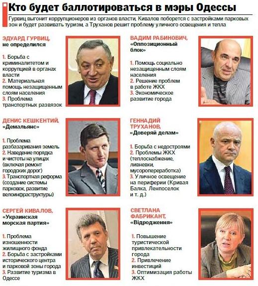 Кандидаты в мэры Одессы