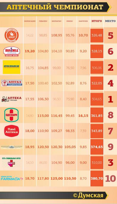 Рейтинг аптек Одессы